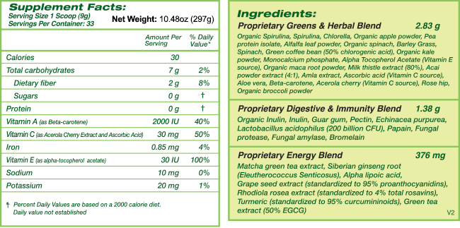 Greenergy® Ingredients